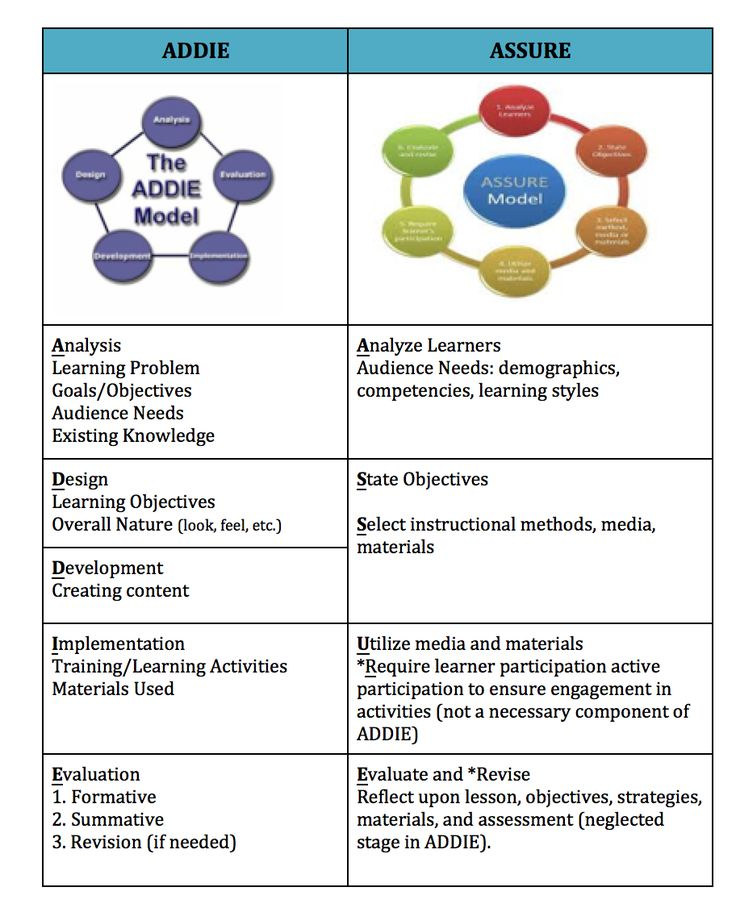 instructional media in teaching learning process