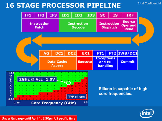 cpu pipeline instruction calculation