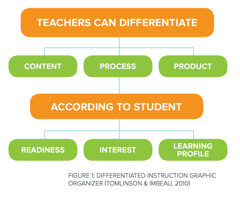 benefits of differentiated instruction for teachers
