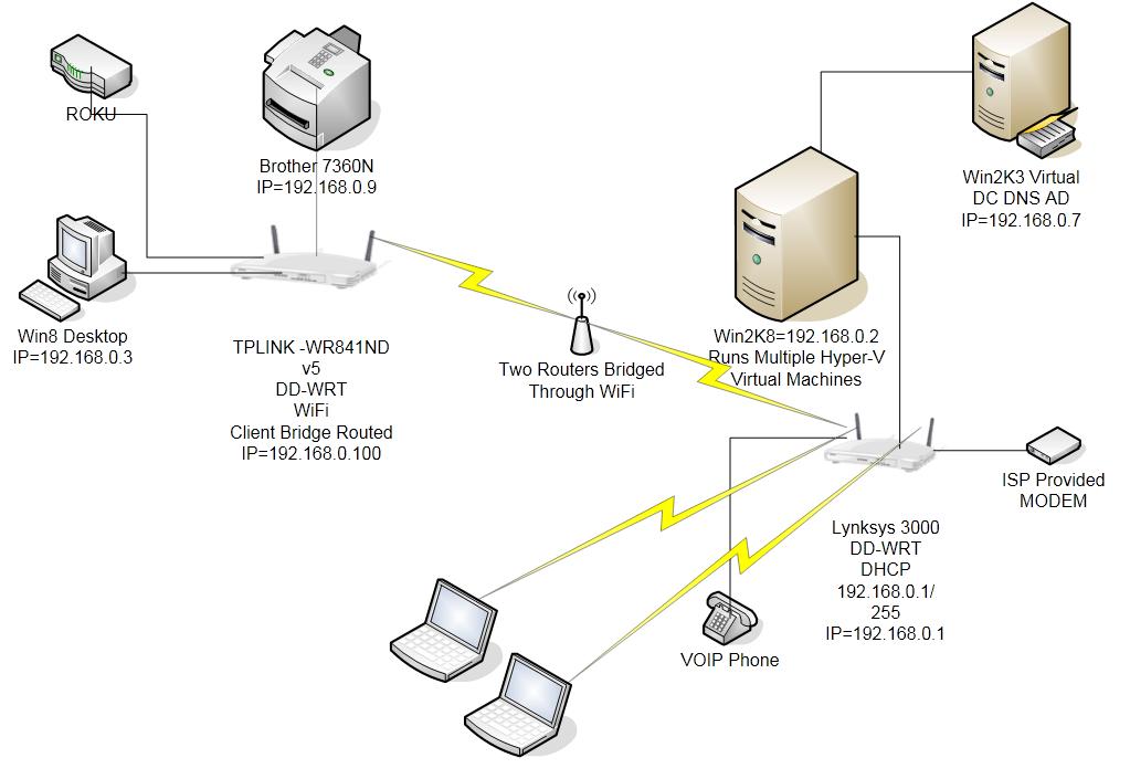 dd wrt client bridge setup instructions