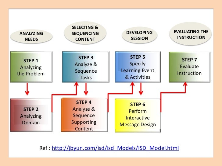 using prototyping in instructional design pdf